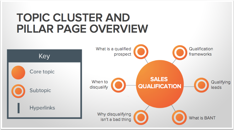 Topic cluster and pillar page overview